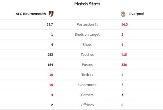 Bournemouth - Liverpool 0-4: Salah ghi hat-trick, Liverpool tạm chiếm ngôi đầu ảnh 4