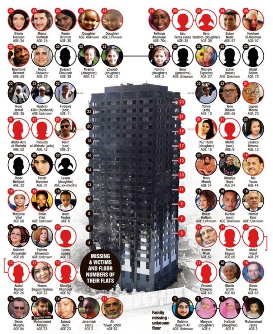 Cháy chung cư tại Anh: Đã xác định danh tính 17 người thiệt mạng ảnh 1