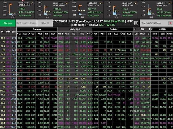 """Sau 2 phiên """"hoảng loạn"""", sáng 7-2 VN-Index tăng gần 34 điểm ảnh 1"""