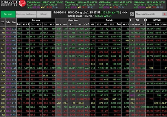 """Cổ phiếu ngân hàng đảo chiều, thị trường xanh trở lại sau nhiều phiên """"đỏ lửa"""" ảnh 1"""