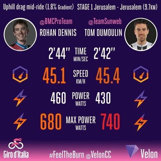 Giro d'Italia 2018: Ngày thứ… 2, Dumoulin vẫn khoác Áo hồng ảnh 3