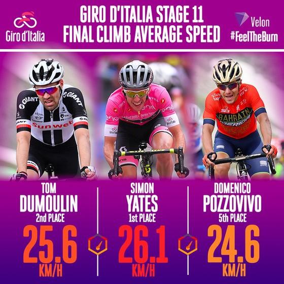 Giro d'Italia 2018: Simon tiếp tục thống trị đường đua ảnh 1