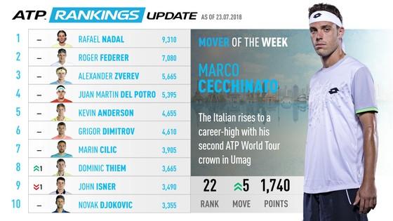 Đăng quang Umag Open: Tay vợt thắng Djokovic ở Roland Garros leo lên hạng 22 ảnh 1