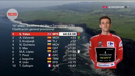 Vuelta a Espana 2018: Dennis lại thắng chặng cá nhân tính giờ, Simon giữ vững Áo đỏ ảnh 1
