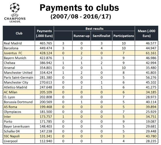 Juventus kiếm tiền ở Champions League hơn cả Real và Barcelona ảnh 1