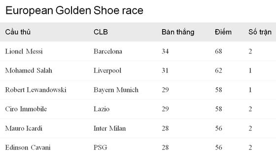 Lionel Messi bỏ xa Mo Salah trong cuộc đua Giày vàng châu Âu ảnh 2