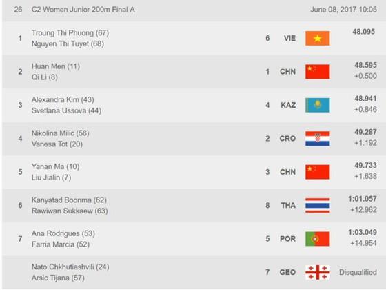 Hai VĐV của Việt Nam đứng đầu nội dung C2-200m trẻ. Nguồn: chụp lại từ màn hình