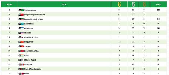 Thể thao Việt Nam đứng hạng 9 tại Đại hội. Nguồn: BTC