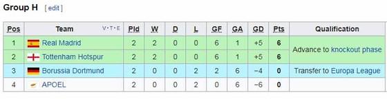 APOEL Nicosia - Tottenham Hotspur 0-3  ảnh 1