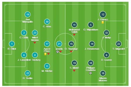 Newcastle United - Liverpool 1-1  ảnh 1