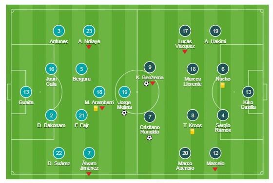 Getafe - Real Madrid ảnh 1