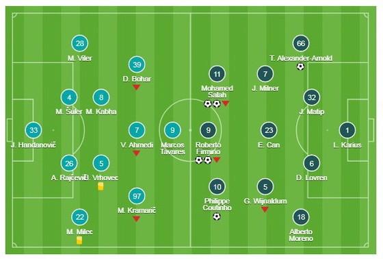 Maribor v Liverpool ảnh 1
