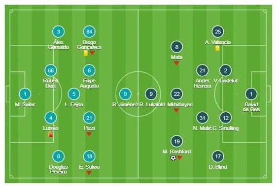 Benfica - Man United ảnh 1