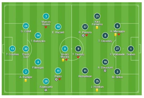 Chelsea - Watford  ảnh 1