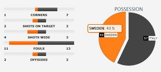 Thụy Điển ha guc Italia ảnh 2
