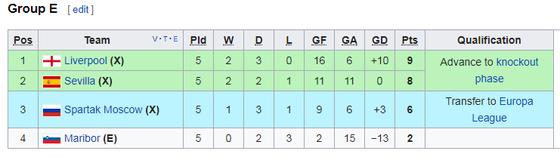 Sevilla ngược dòng buộc Liverpool chia điểm ảnh 2