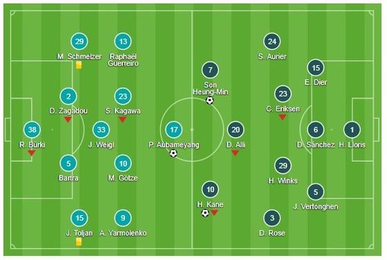 Harry Kane, Son Heung-min tiễn Dortmund xuống chơi Europa League ảnh 1