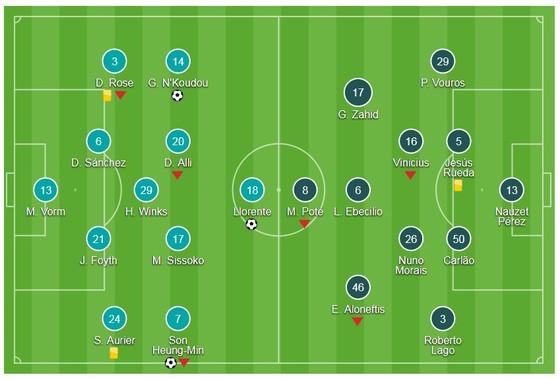 Bảng H: Tottenham - APOEL Nicosia 3-0:  ảnh 1