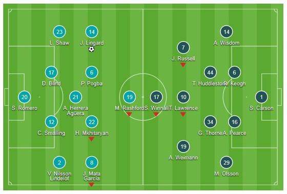 Man United - Derby County 2-0: Lingard giải thoát cho Quỷ đỏ ảnh 1