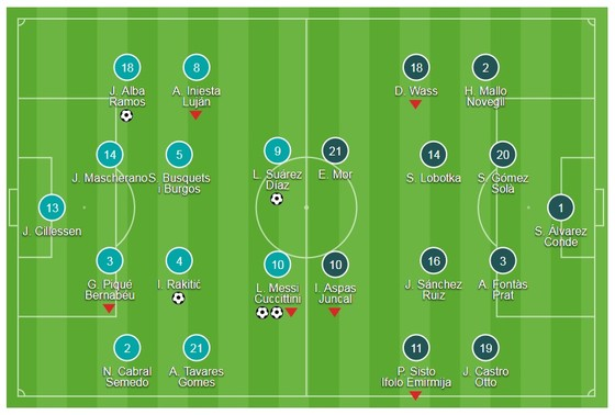 Barcelona - Celta Vigo 5-0 (chung cuộc 6-1): Messi - Suarez thi tài ảnh 1