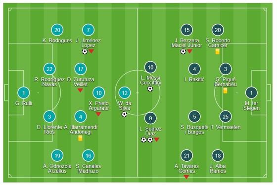 Suarez cú đúp, Messi, Paulinho góp vui ảnh 1