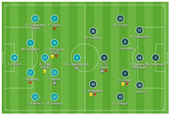 Bộ đôi Lewandowski - Muller hạ Schalke ảnh 1