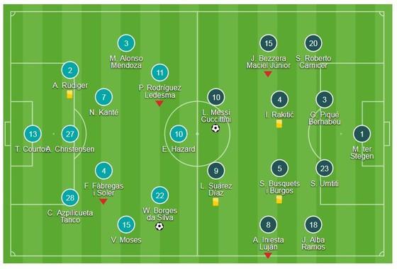 Messi kịp cứu nguy cho Barca ảnh 1