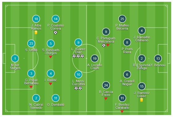 Suarez, Coutinho khoe tài, Messi phá thêm kỷ lục ảnh 1