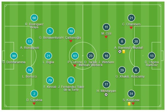 AC Milan - Arsenal 0-2: Mkhitaryan, Ramsey tỏa sáng ảnh 1