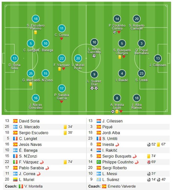Suarez cú đúp, Messi, Iniesta, Coutinho góp vui ảnh 1