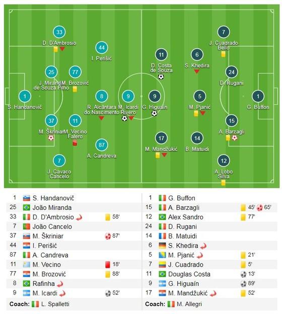 Inter - Juventus 2-3: Juventus lội ngược dòng trong 5 phút ảnh 1