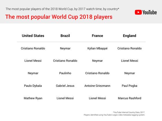 VÀOOOO! Cùng World Cup 2018 trên YouTube ảnh 2