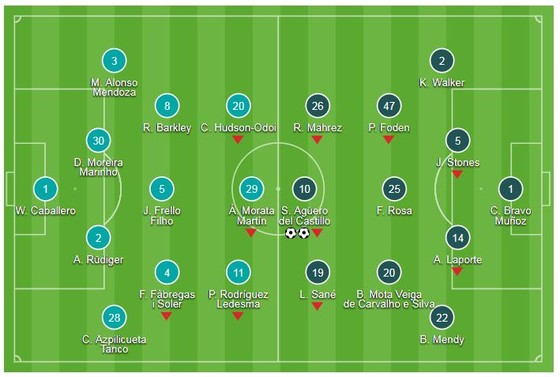 Chelsea - Man City 0-2: Ngày Aguero tỏa sáng, Pep Guardiola giành Community Shield ảnh 1