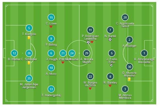 Huddersfield - Chelsea 0-3: Kante, Jorginho và Pedro giúp Maurizio Sarri có quà ra mắt ảnh 1