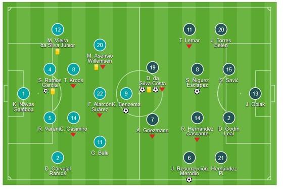 Real - Atletico 2-4: Diego Costa xuất thần, Simeone giành cúp, Lopetegui là HLV tệ nhất lịch sử Real ảnh 1