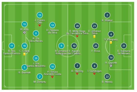 Wolverhampton - Man City 1-1: Willy Boly ghi bàn gây tranh cãi, Laporte kịp gỡ hòa  ảnh 1