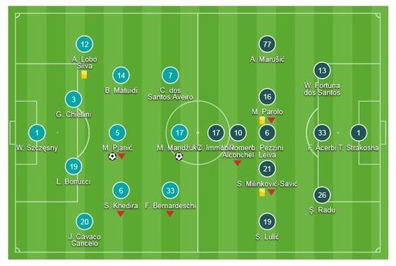 Juventus - Lazio 2-0: Ronaldo lại tịt ngòi, Pjanic, Mandzukic tỏa sáng ảnh 1