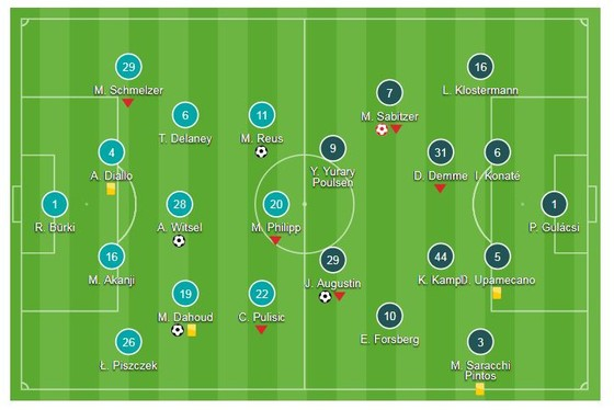 Borussia Dortmund - RB Leipzig 4-1: Dahoud, Witsel, Reus nhấn chìm đối thủ ảnh 1