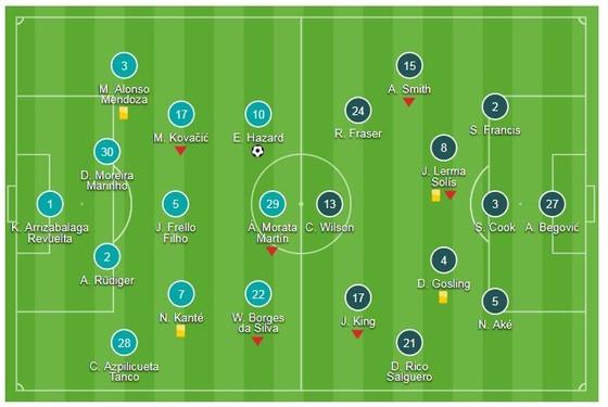 Chelsea - AFC Bournemouth 2-0: Pedro, Hazard lập công, HLV Maurizio Sarri 4 trận thắng ảnh 1