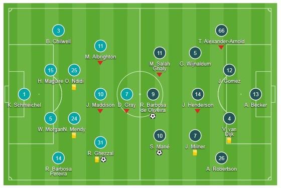 """Leicester - Liverpool 1-2: Mane, Firmino ghi bàn, thủ môn Alisson """"tặng quà"""" chủ sân ảnh 1"""