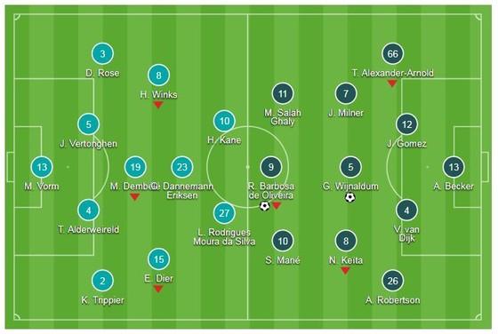 Tottenham - Liverpool 1-2: Wijnaldum, Firmino giúp The KOP nối dài chuỗi 5 trận thắng ảnh 1