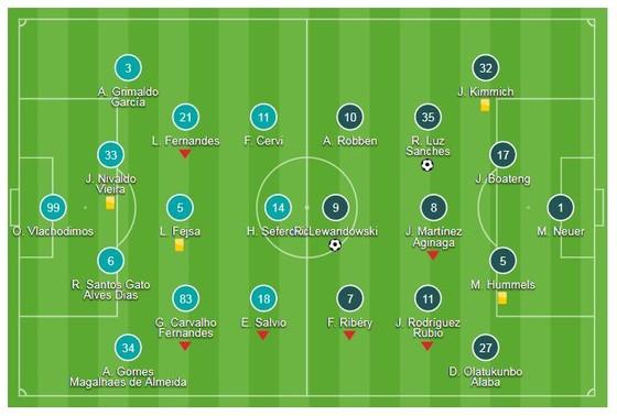 """Benfica - Bayern Munich 0-2: Lewandowski, Renato Sanches """"khai hỏa"""" ảnh 1"""