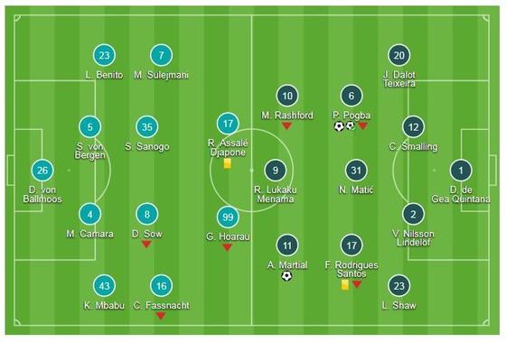 Young Boys - Man United 0-3: Paul Pogba tỏa sáng, Mourinho khai trận tưng bừng ảnh 1