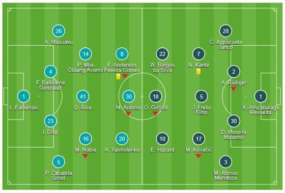 West Ham - Chelsea 0-0: Thủ môn Fabianski xuất thần buộc The Blues chia điểm ảnh 1