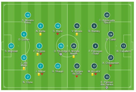 Liverpool - Chelsea 1-2: Emerson gỡ hòa, Hazard lập tuyệt phẩm ảnh 1