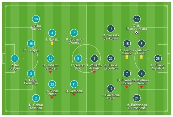 Barcelona - Athletic Bilbao 1-1: Munir và Messi kịp cứu thua cho Barca ảnh 1