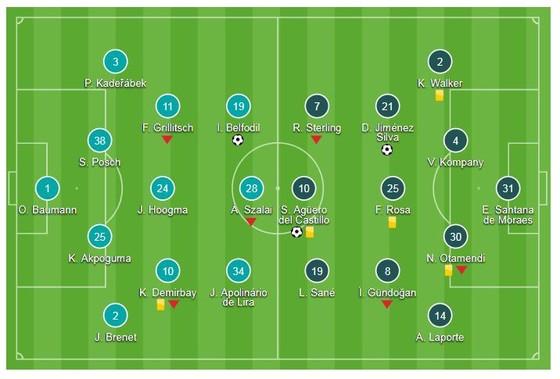 Hoffenheim -Man City 1-2: Aguero và David Silva giúp Man xanh ngược dòng đẹp mắt ảnh 1