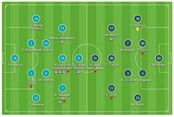 PSG - Crvena Zvezda 6-1: Neymar lập hattrick, Cavani, Di Maria, Mbappe khoe tài ảnh 1