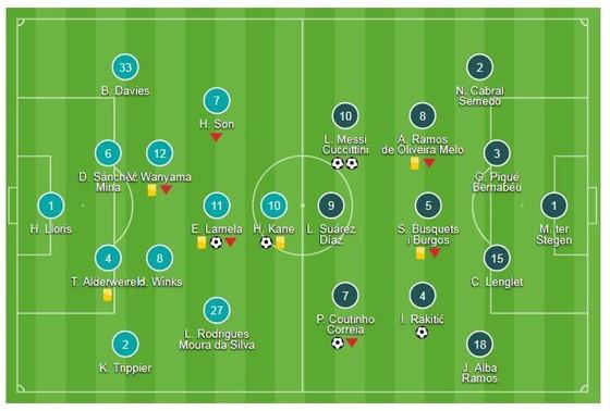 Tottenham - Barcelona 2-4: Coutinho ghi bàn giây thứ 92, Messi lập cú đúp ảnh 1