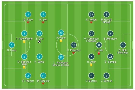 Tottenham - Cardiff 1-0: Harry Kane, Son Heung-min tịt ngòi, Eric Dier kịp tỏa sáng ảnh 1
